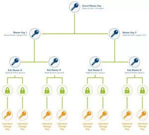 Restricted Master Key System Matrix